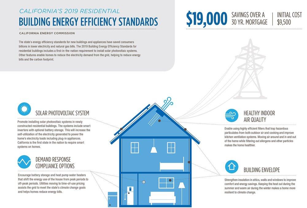 SOURCE: energy.ca.gov